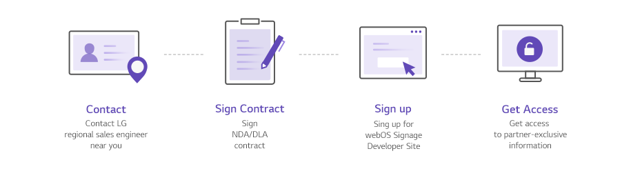 Diagram showing procedures for joining the webOS Signage developer site.