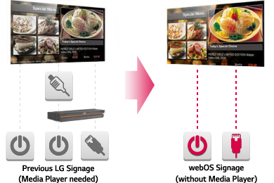 An figure illustrating that webOS Signage does not require a separate media player
